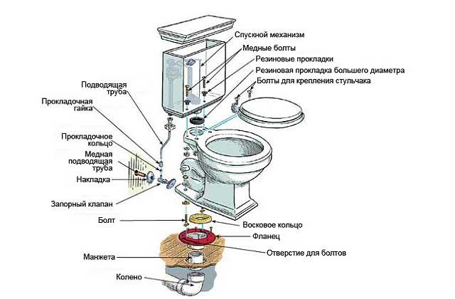 Сборочная схема для монтажа унитаза