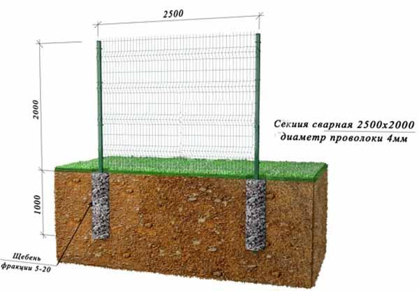 Схема монтажа ограды из сварной сетки