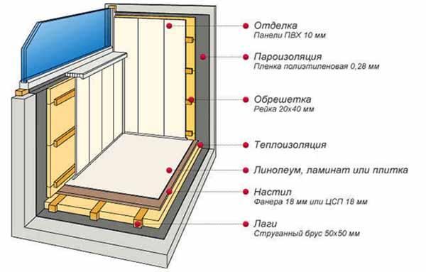 Схема теплоизоляции лоджии
