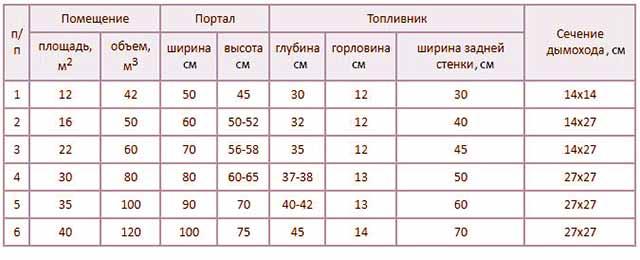 Таблица размеров каминных топливников