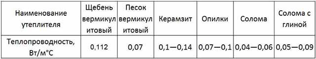 Параметры теплоизоляционных материалов