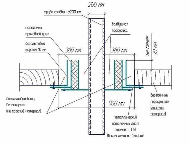 Монтаж потолочного узла