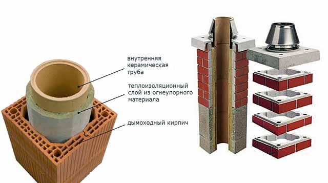 Керамические дымоходные вставки