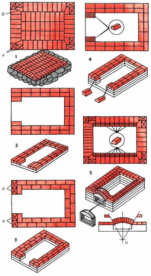Схема укладки рядов 1-5