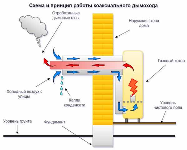 Схема установки двустенного газохода