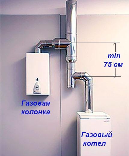 Газовая колонка над котлом
