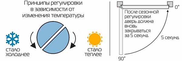 Принципы сезонной регулировки