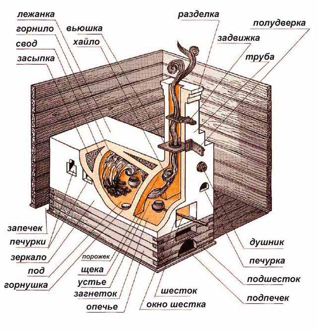Устройство древнерусской печки