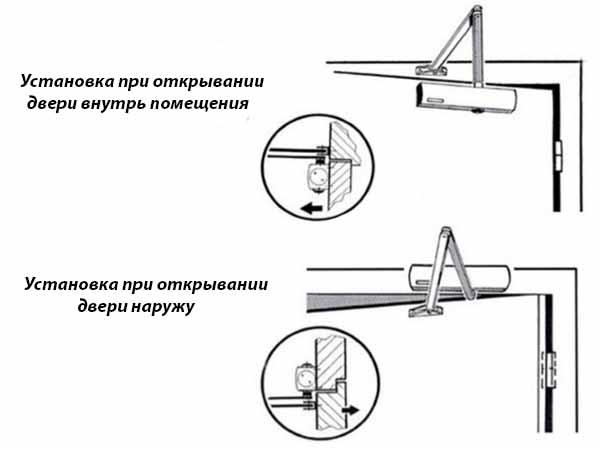 Варианты монтажа доводчика