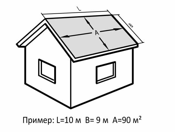 Подсчет площади крыши