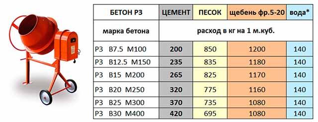 Пропорции материалов в бетоне