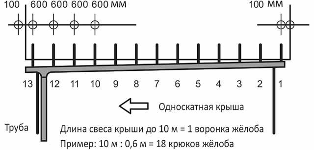 Определение количества крючков
