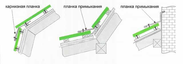 Как устанавливаются нащельники на излом крыши