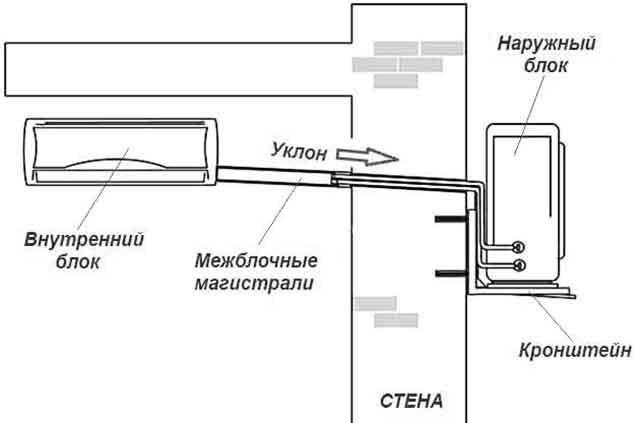 Shema montazha blokov split sistemy - Установка кондиционера своими руками видео