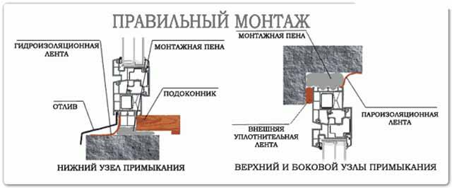 Схема узлов примыкания окна