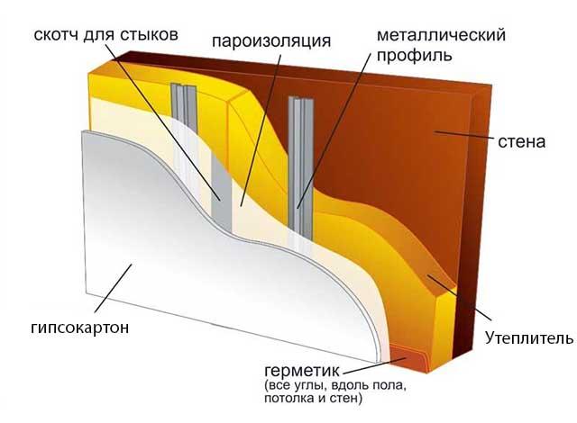 Пирог внутреннего утепления стены