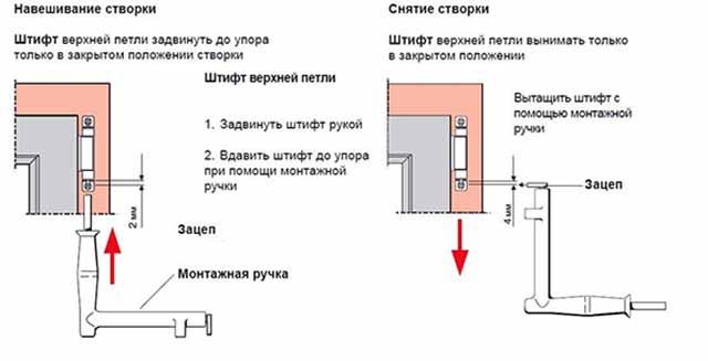Схема снятия оконной створки