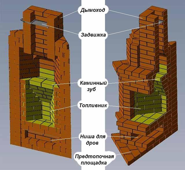 Схема очага углового типа