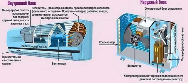 Ustanovka split sistemy svoimi rukami - Установка кондиционера своими руками видео