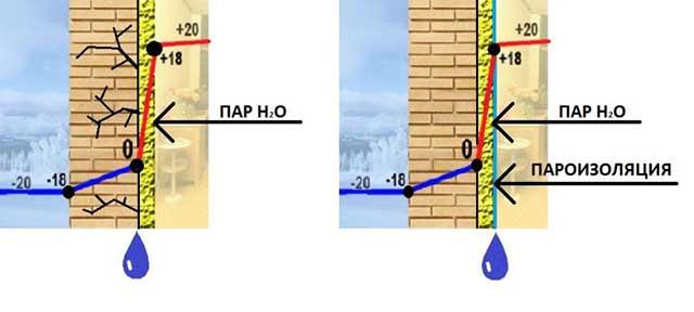 Шва гидроизоляция сварного