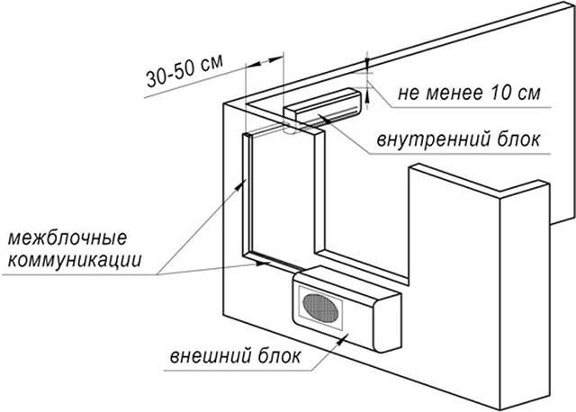 shema ustanovki vnutrennego bloka kondicionera - Установка кондиционера своими руками видео