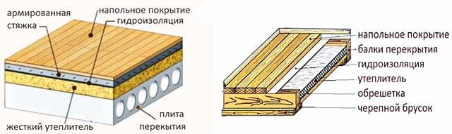Как утепляется пол первого этажа