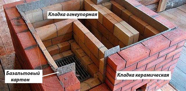 Разделение шамотной и керамической кладки