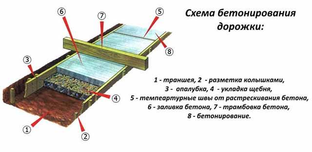 Схема устройства бетонной тропки