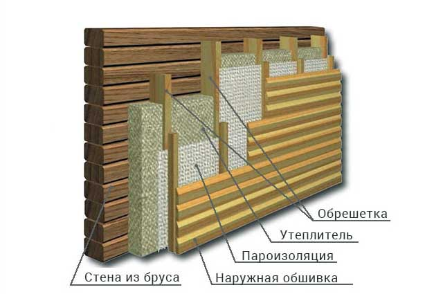 Как утеплить деревянную стену снаружи