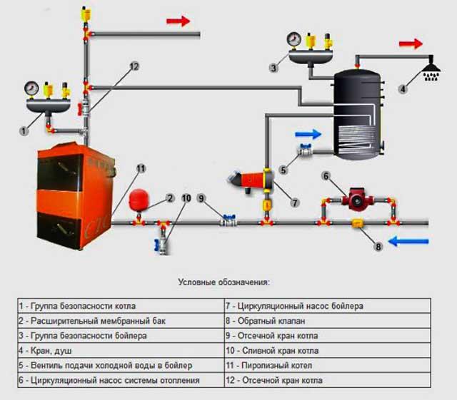 Схема обвязки бойлера косвенного нагрева