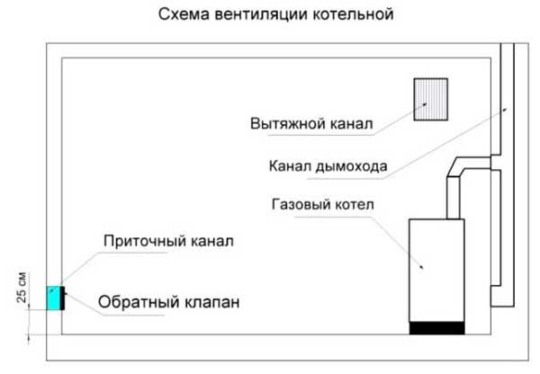 Приточно-вытяжная вентиляция топочной