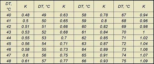 Коэффициенты пересчета температурного напора