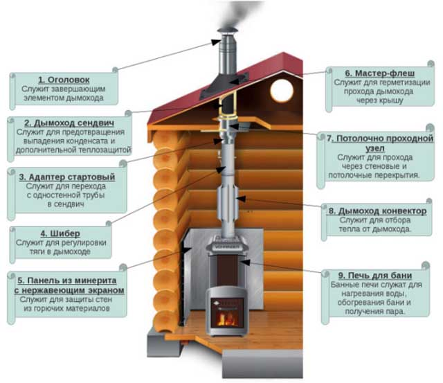 Устройство дымоотвода внутри дома