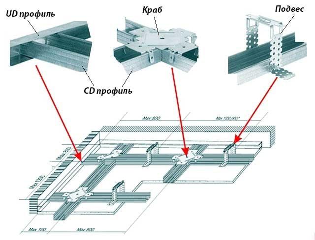 Детали металлического каркаса под ГКЛ