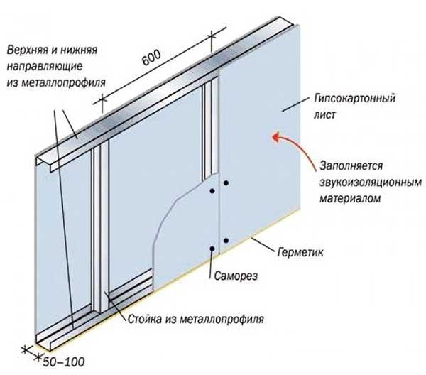 Как смонтировать стенку из ГКЛ