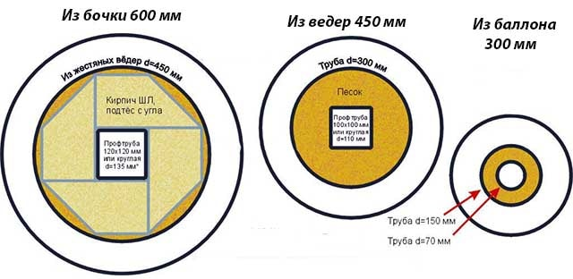 Размеры райзера и футеровки