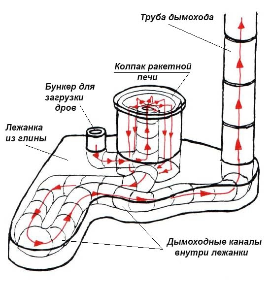 Схема газоходов лежанки