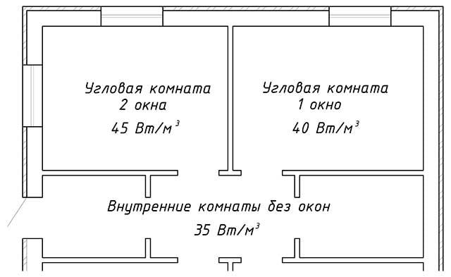 Схема распределения тепла по комнатам