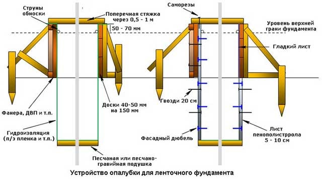 Схема утепления основания перед заливкой