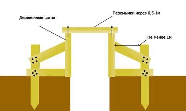 Схема монтажа оплубочных щитов