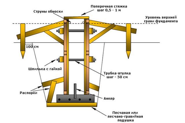 Схема устройства опалубки в сыпучем грунте