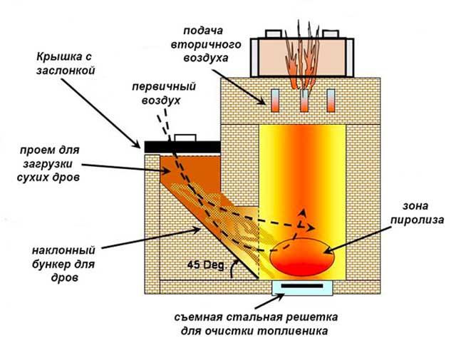 Устройство реактивной печки