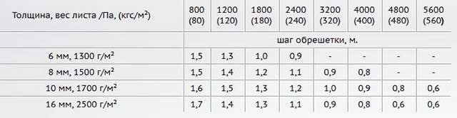Шаг установки прогонов - таблица