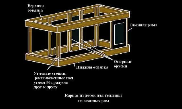 Как построить каркас парника