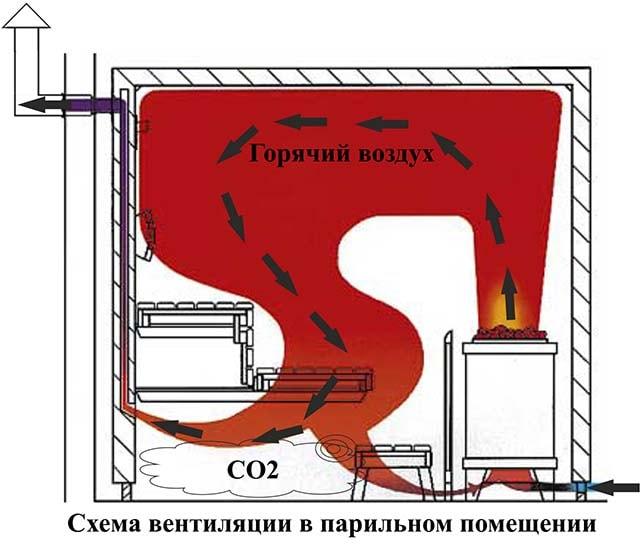 Движение воздуха и тепла в банном помещении