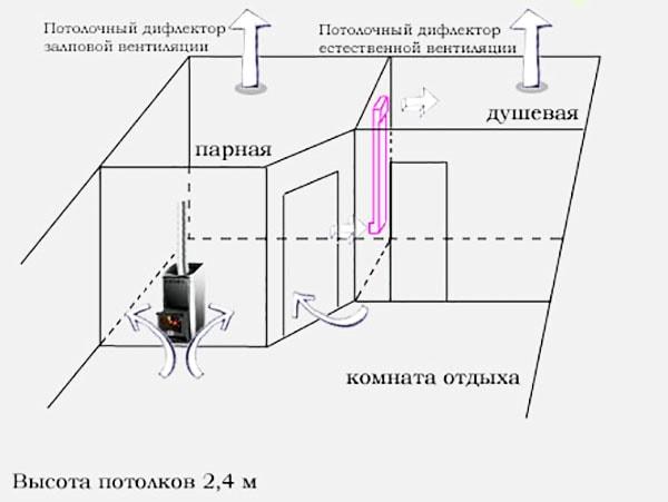 Схема вентиляции душевой, сауны и комнаты отдыха