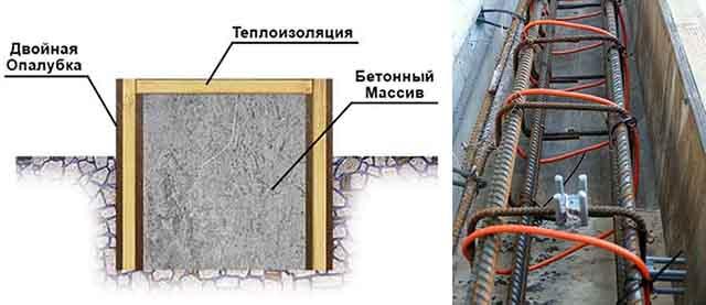 Ускоренное застывание бетонного массива