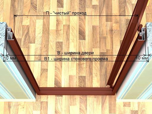 Стандартные размеры коробок межкомнатных дверей