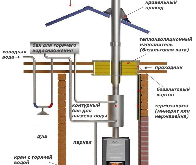 Особенности дымохода для дизельного котла
