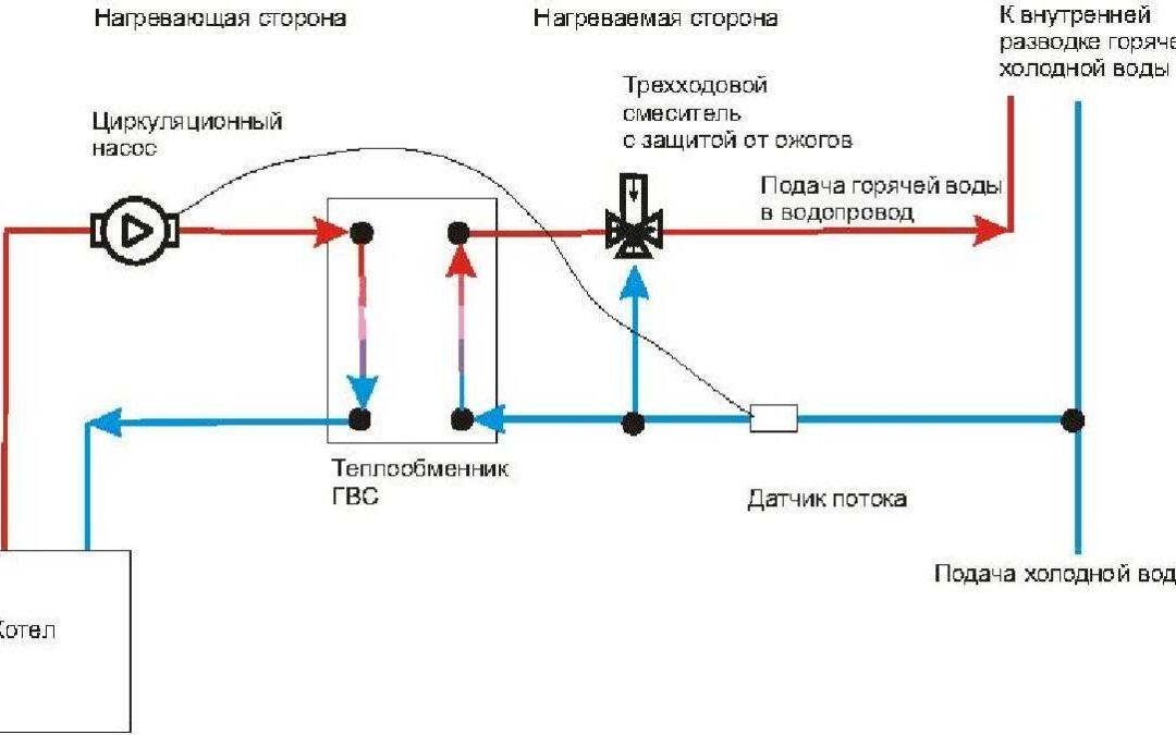 Как происходит процесс подключения теплообменника